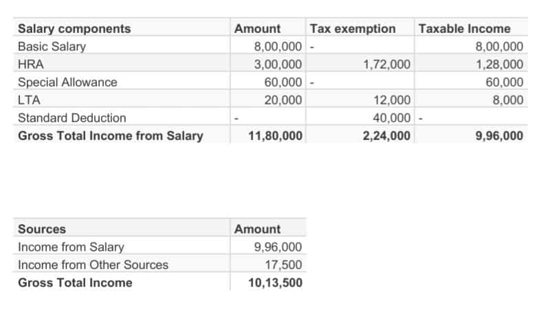 Gross Income Calculation